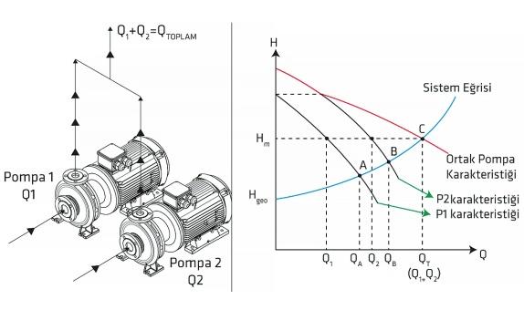 Paralel ve Seri Bağlı Standart Pompaların Çalışma Şekli ve Uygulamalardaki Püf Noktalar